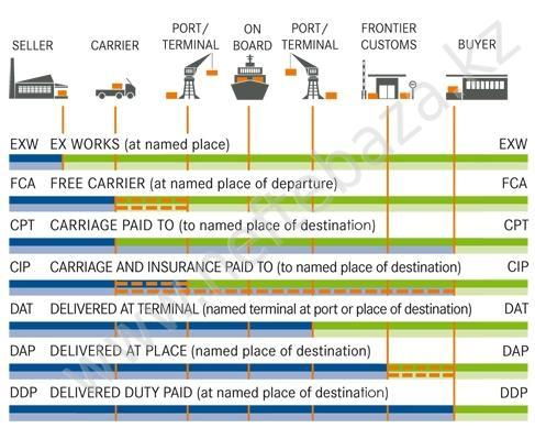incoterms20102